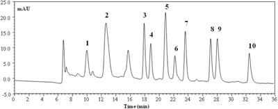 Nano-LC chromatogram of a mixture of ten BAs