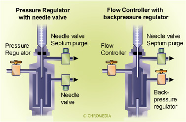Gascontrol of a split injector