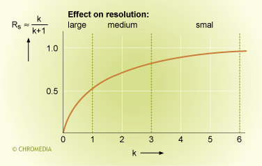 Effect retention on resolution