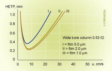 Film thickness and efficiency
