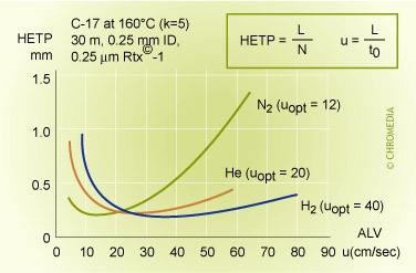 van Deemter profile of helium and nitrogen