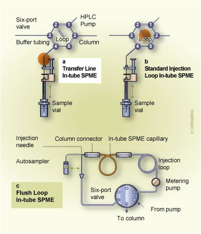 6. Different implementations of in-tube SPME (Click to enlarge)