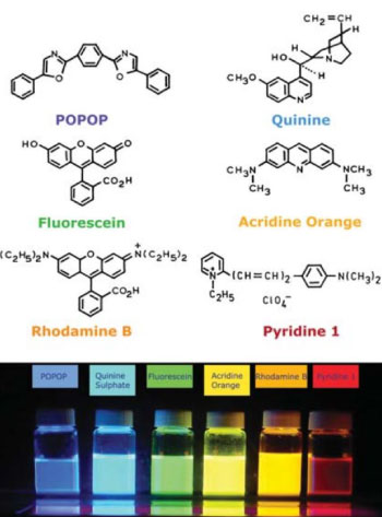 Different fluorophores, their structure and the emission