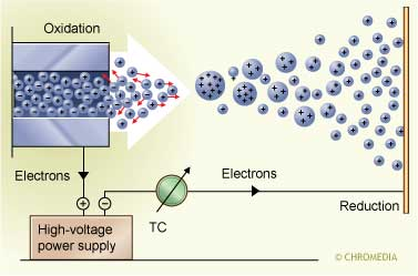 A high voltage separates the charged droplets