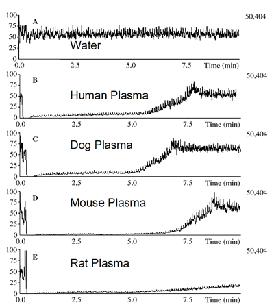 Infusion Chromatograms: Plasma samples originating from different species