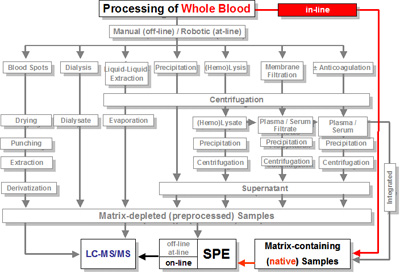 In-line processing of Whole Blood (Red line). Click to enlarge.