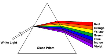 A prism disperses the white light