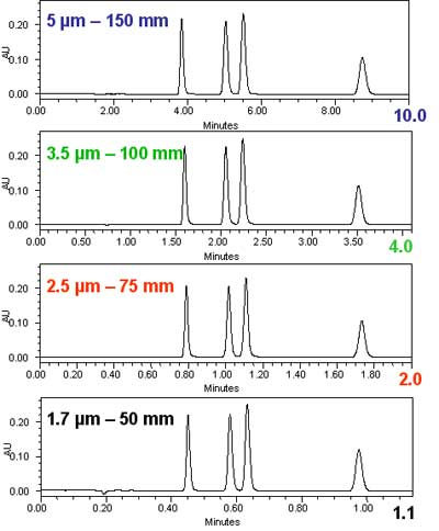 Isocratic chromatograms with different particle-size columns