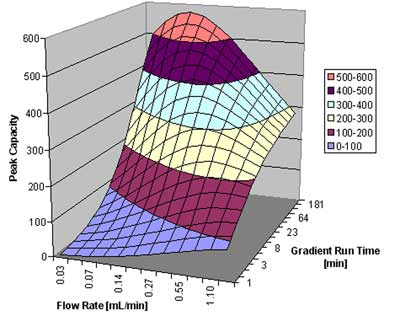 Peak capacity as a function of flow rate and gradient run time for a peptide sample.