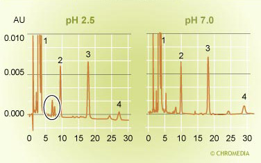 pH effect on selectivity 2