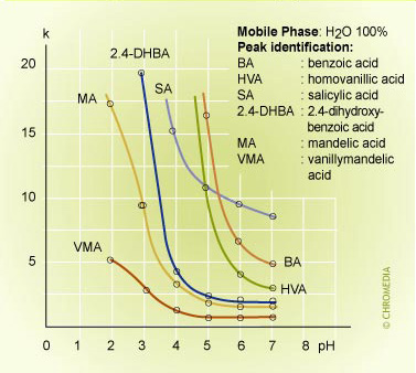 pH effect on retention 1
