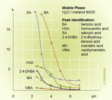 pH effect on retention 2