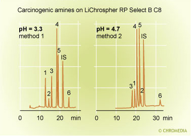 pH effect on selectivity 1