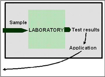 The laboratory from the user's perspective: a black box