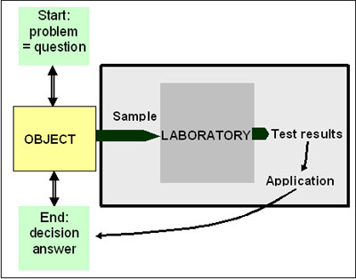 The laboratory supports the customer's decision making process