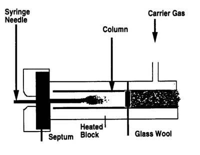 2. sample injection into a packed column inlet