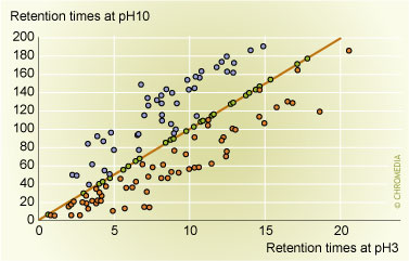 4: Comparison of the gradient retention times
