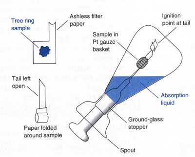 Schoninger combustion process